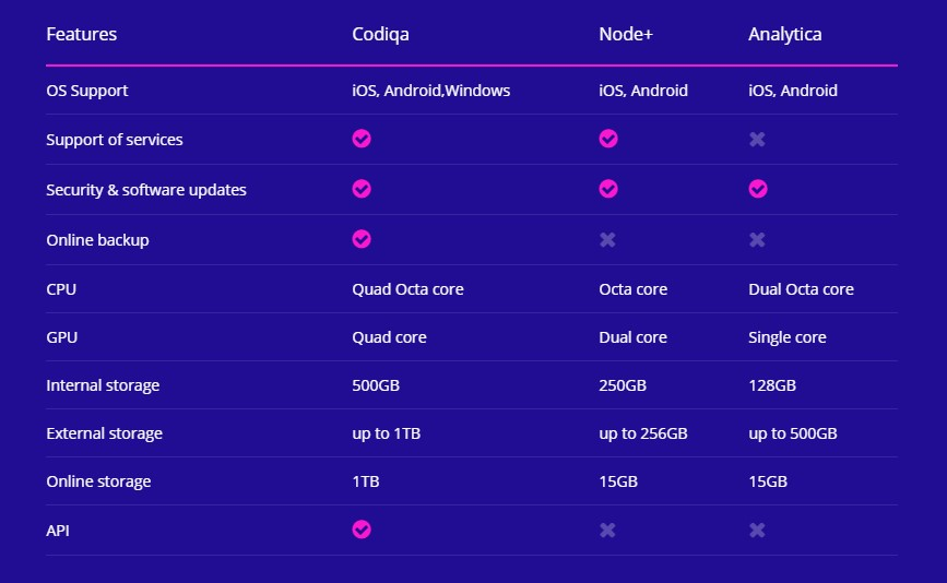 http://documentation.bold-themes.com/codiqa/wp-content/uploads/sites/49/2019/10/features-table-f.jpg