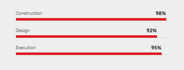 https://documentation.bold-themes.com/konstrakt/wp-content/uploads/sites/61/2020/10/progress-bar-f.png